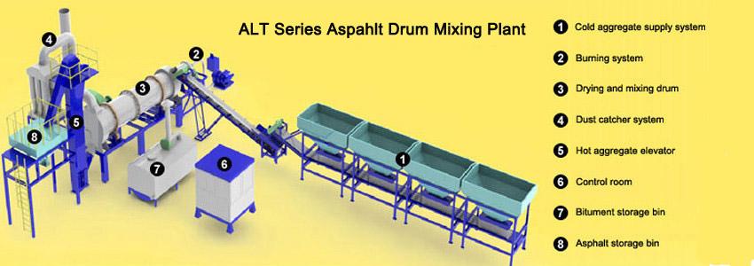 Aimix asphallt drum mixing plant
