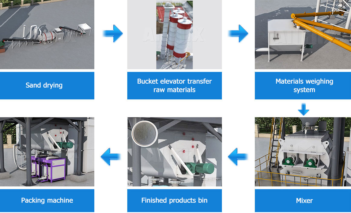 Aimix dry mortar plant working process